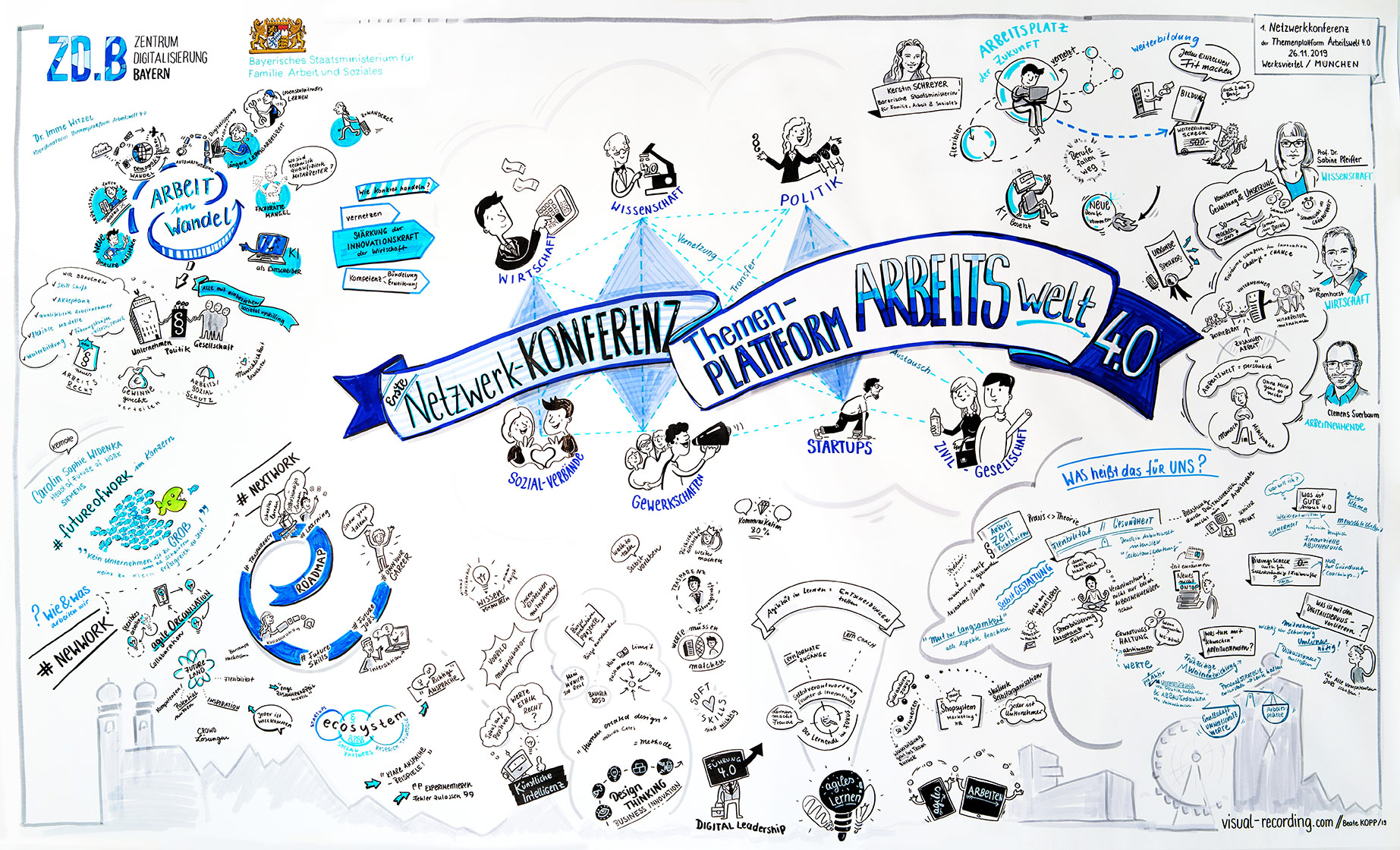 Graphic Recording bei der ersten Netzwerkkonferenz des ZDB - Zentrum Digitalisierung Bayern / Themenplattform Arbeiten 4.0 in München