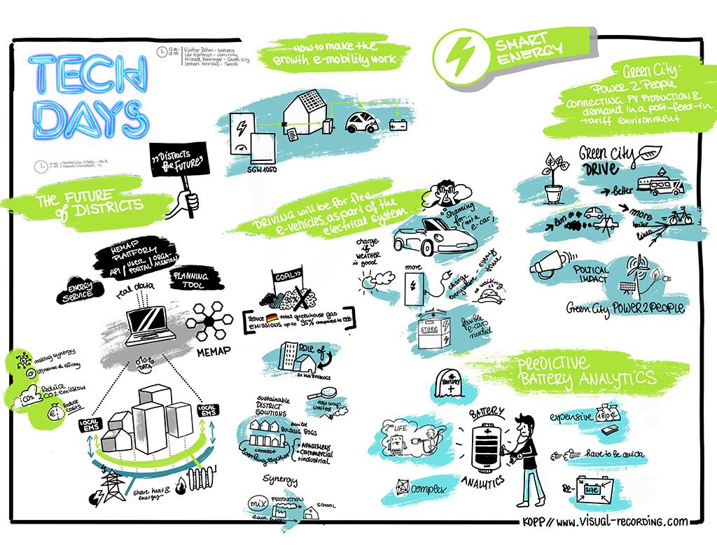 Visual-Recording Techdays 2020